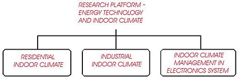 Energy Technology and Indoor Climate - Research Platform